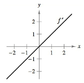 Chapter 5.1, Problem 41E, Interpreting a Graph In Exercises 3942, the graph of the derivative of a function is given. Sketch