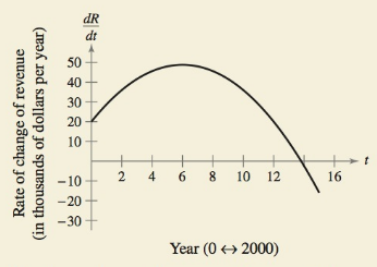 Chapter 5.1, Problem 72E, HOW DO YOU SEE IT? The graph shows the rate of change of the revenue of a company from 2000 through