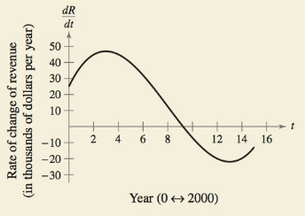 Chapter 5.2, Problem 58E, HOW DO YOU SEE IT? The graph shows the rate of change of the revenue of a company from 2000 through