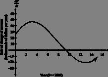 Calculus: An Applied Approach (MindTap Course List), Chapter 5.2, Problem 58E , additional homework tip  1