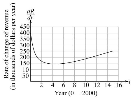 Calculus: An Applied Approach (MindTap Course List), Chapter 5.3, Problem 54E