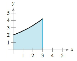 Chapter 5.4, Problem 14E, Finding Area by the Fundamental Theorem In Exercises 9-16, find the area of the region. See Example