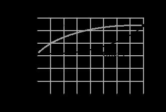 Calculus: An Applied Approach (MindTap Course List), Chapter 5.4, Problem 78E