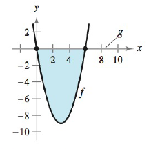 Chapter 5.5, Problem 1E, Finding the Area Bounded by Two Graphs In Exercises 1-8, find the area of the region. See Examples