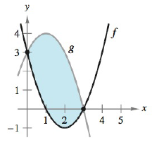 Chapter 5.5, Problem 3E, Finding the Area Bounded by Two Graphs In Exercises 1-8, find the area of the region. See Examples