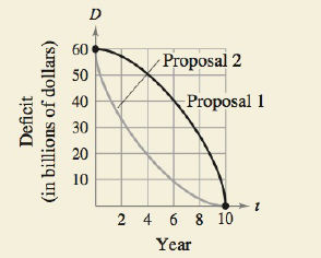 Chapter 5.5, Problem 54E, HOW DO YOU SEE IT? A state legislature is debating two proposals for eliminating the annual budget
