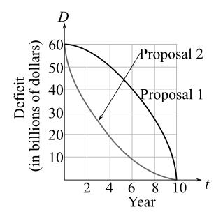 Calculus: An Applied Approach (MindTap Course List), Chapter 5.5, Problem 54E
