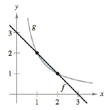 Chapter 5.5, Problem 6E, Finding the Area Bounded by Two Graphs In Exercises 1-8, find the area of the region. See Examples