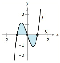 Chapter 5.5, Problem 7E, Finding the Area Bounded by Two Graphs In Exercises 1-8, find the area of the region. See Examples