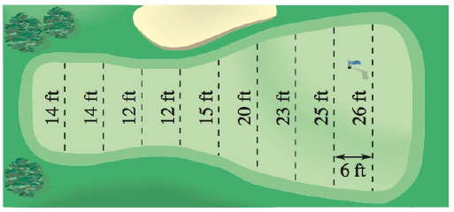 Chapter 5.6, Problem 30E, Surface Area Use the Midpoint Rule to estimate the surface area of the golf green shown in the