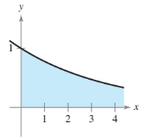 Chapter 6, Problem 57RE, Area of a Region In Exercises 5760, find the area of the unbounded shaded region. y=ex/4