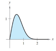 Chapter 6, Problem 60RE, Area of a Region In Exercises 5760, find the area of the unbounded shaded region. y=4xe2x2