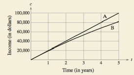 Chapter 6.1, Problem 78E, HOW DO YOU SEE IT? The graphs of two equations show the expected income and the present value of the
