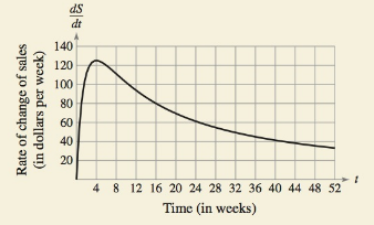 Chapter 6.2, Problem 60E, HOW DO YOU SEE IT? The graph shows the rate of change of the sales of a new product. (a) Approximate