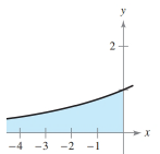Chapter 6.4, Problem 22E, Area of a Region In Exercises 21-26, find the area of the unbounded shaded region. y=ex/4