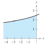 Chapter 6.4, Problem 24E, Area of a Region In Exercises 21-26, find the area of the unbounded shaded region.