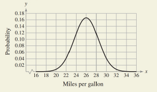 Chapter 6.4, Problem 28E, HOW DO YOU SEE IT? The graph shows the probability density function for a car brand that has a mean