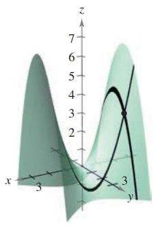 Chapter 7.4, Problem 28E, Finding Slopes in the x- and y-Directions In Exercises 25-28, find the slopes of the surface at the