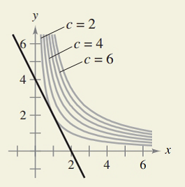 Chapter 7.6, Problem 44E, HOW DO YOU SEE IT? The graphs show the constraint and several level curves of the objective , example  1