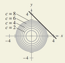 Chapter 7.6, Problem 44E, HOW DO YOU SEE IT? The graphs show the constraint and several level curves of the objective , example  2