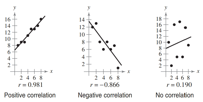 Chapter 7.7, Problem 20E, Determining Correlation In Exercises 19-24, plot the points and determine whether the data have