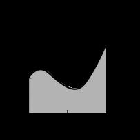 Calculus: An Applied Approach (MindTap Course List), Chapter 8, Problem 121RE