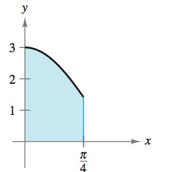Chapter 8, Problem 122RE, Finding Area by Integration In Exercises 119-122, find the area of the region. y=2cosx+cos2x