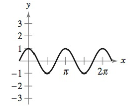 Chapter 8, Problem 53RE, Finding the Period and Amplitude In Exercises 53-56, find the period and amplitude of the