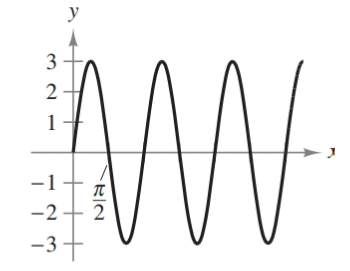 Chapter 8.3, Problem 1E, Finding the Period and Amplitude In Exercises 1-14, find the period and amplitude of the