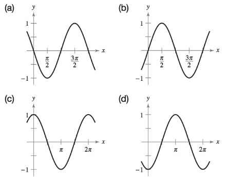 Chapter 8.3, Problem 70E, Phase Shift In Exercises 6770, match the function with the correct graph. [The graphs are labeled