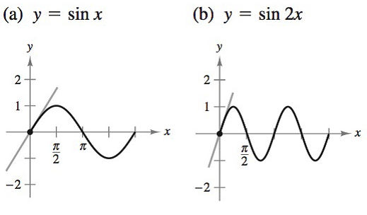 Chapter 8.4, Problem 41E, Slope of a Tangent Line In Exercises 41 and 42, find the slope of the tangent line to the given sine