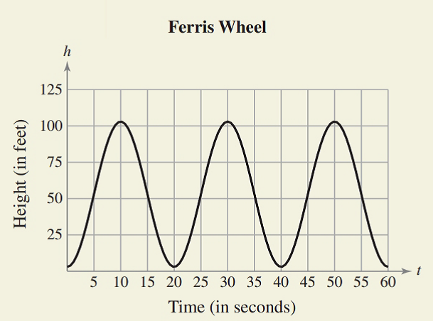 Chapter 8.4, Problem 74E, HOW DO YOU SEE IT? The graph shows the height h (in feet) above ground of a seat on a Ferris wheel