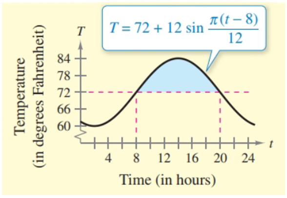 Chapter 8.5, Problem 61E, Cost The temperature T (in degrees Fahrenheit) in a house is given by T=72+12sin(t8)12 where t is , example  1
