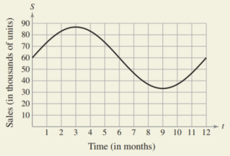 Chapter 8.5, Problem 64E, HOW DO YOU SEE IT? The graph shows the sales S (in thousands of units) of a seasonal product, where