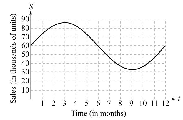 Calculus: An Applied Approach (MindTap Course List), Chapter 8.5, Problem 64E , additional homework tip  1