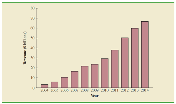 Chapter 1, Problem 13SE, Figure 1.7 provides a bar chart showing the annual revenue for Google from 2004 to 2014. (The Wall