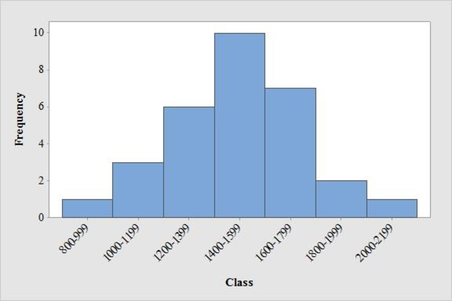 STATISTICS F/BUSINESS+ECONOMICS-TEXT, Chapter 2, Problem 44SE