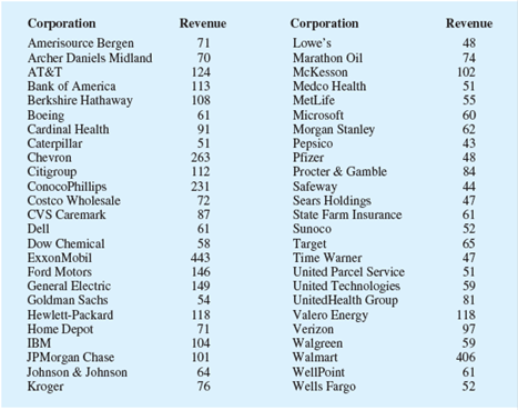 Chapter 2.2, Problem 21E, Fortune provides a list of Americas largest corporations based on annual revenue. Shown below are