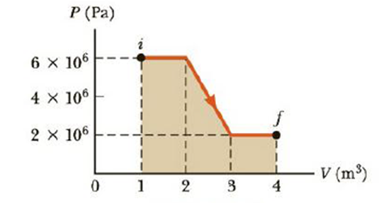 Chapter 12, Problem 10P, (a) Determine the work done on a fluid that expands from i to f as indicated in Figure P12.10. (b)