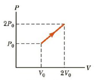 Chapter 12, Problem 18P, A quantity of a monatomic ideal gas undergoes a process in which both its pressure and volume are