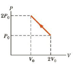 Chapter 12, Problem 20P, A monatomic ideal gas under-goes the thermodynamic process shown in the PV diagram of Figure P12.20.