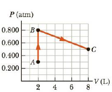 Chapter 12, Problem 22P, A system consisting of 0.025 6 moles of a diatomic ideal gas is taken from state A to state C along