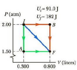 Chapter 12, Problem 30P, One mole of gas initially at a pressure of 2.00 atm and a volume of 0.300 L has an internal energy
