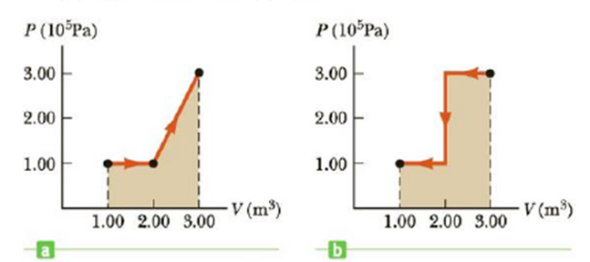 Chapter 12, Problem 4P, Find the numeric value of the work done on the gas in (a) Figure P12.4a and (b) Figure P12.4b.