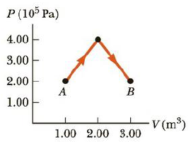Chapter 12, Problem 76AP, A diatomic ideal gas expands from a volume of VA = 1.00 m3 to VB = 3.00 m3 along the path shown in