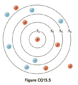 Chapter 15, Problem 5CQ, Four concentric spheres S1, S2, S3, and S4 are arranged as in Figure CQ15.5 and each charge in the