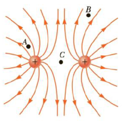 Chapter 15.4, Problem 15.6QQ, Rank the magnitudes of the electric field at points A, B, and C in Figure 15.15, with the largest