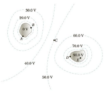 Chapter 16, Problem 3CQ, Figure CQ16.3 shows equipotential contours in the region of space surrounding two charged