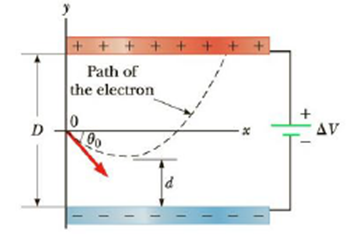 Chapter 16, Problem 72AP, An electron is fired at a speed v0 = 5.6  106 m/s and at an angle 0 = 45 between two parallel