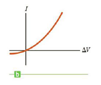 Chapter 17.4, Problem 17.4QQ, In Figure 17.9b does the resistance of the diode (a) increase or (b) decrease as the positive